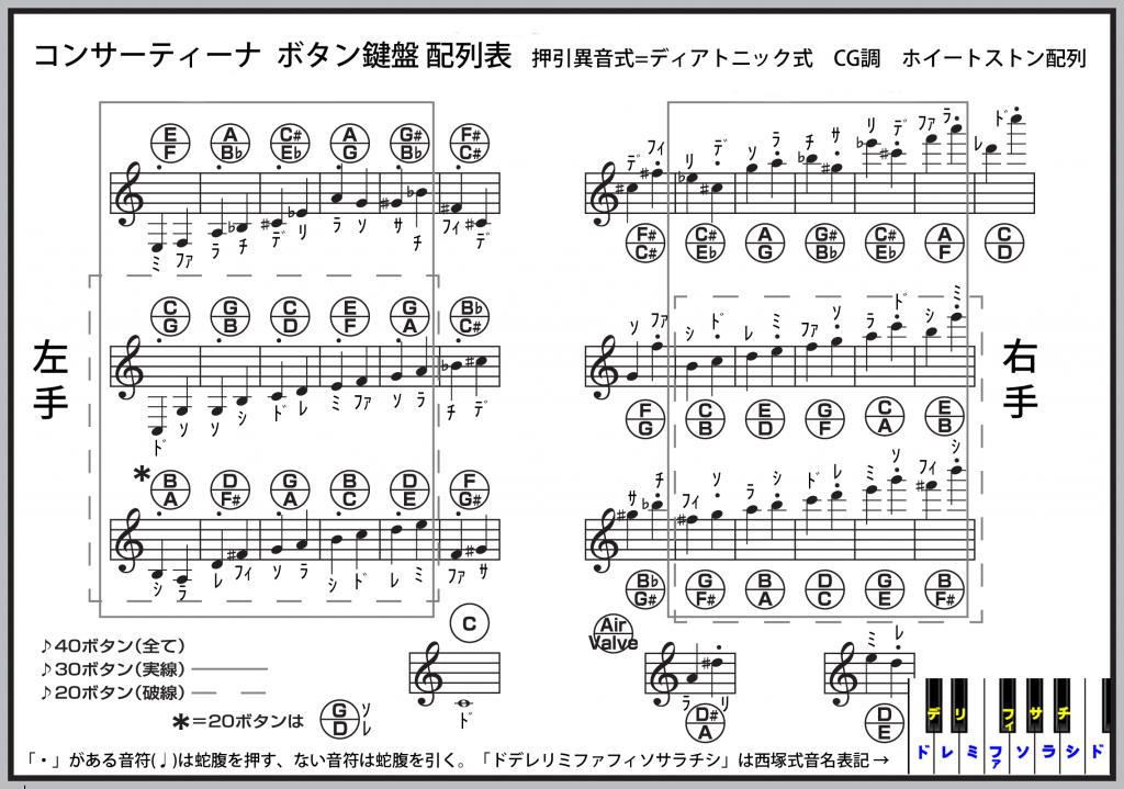 アングロ・コンサーティーナ C/G 配列表 資料提供 加藤徹氏