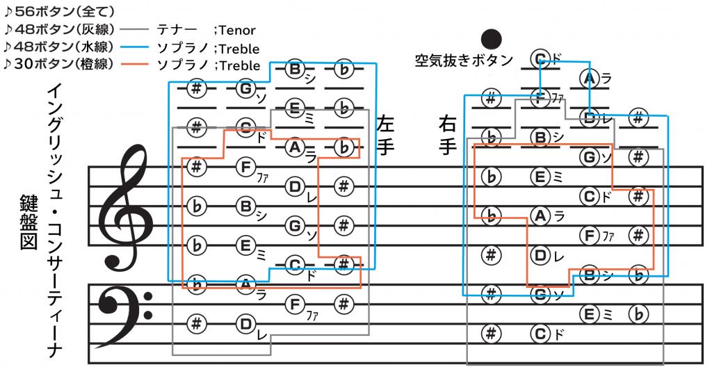 イングリッシュ・コンサーティーナ 配列表 資料提供 加藤徹氏 改変 gene